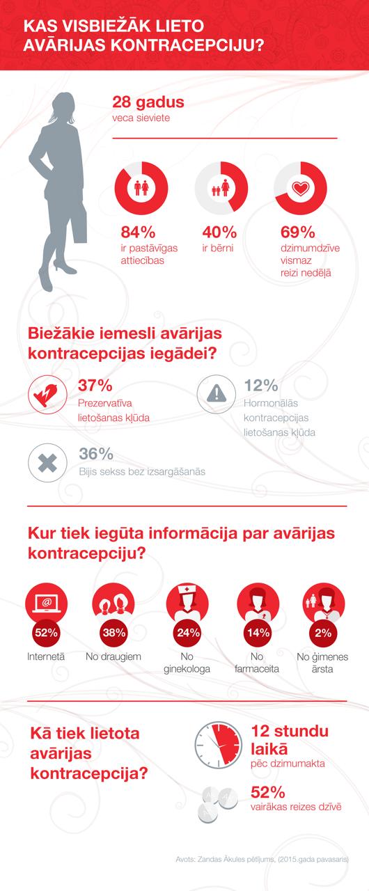 Avarijas lietotajas profils