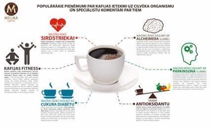 Infografiks_UZSKATI PAR KAFIJU