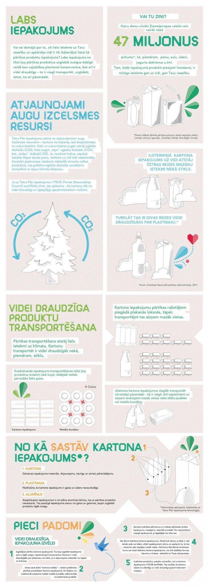 tetrapak_Infografika_PRINT