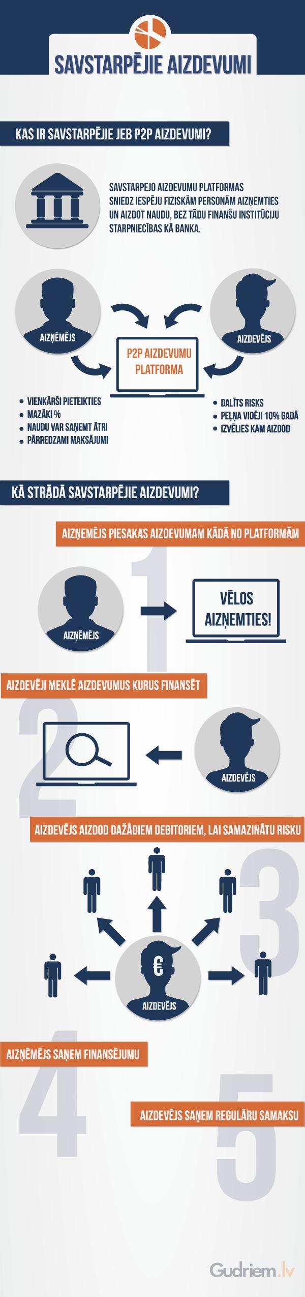p2p-aizdevumi-infografiks