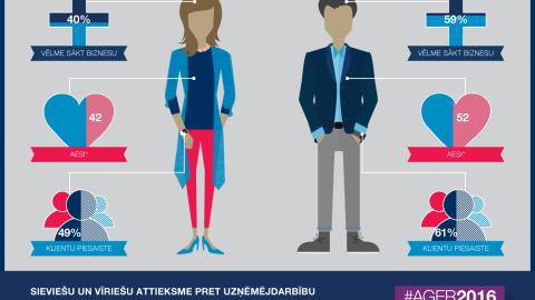 Pētījums: vai tiešām biznesā tikai vīrieši?